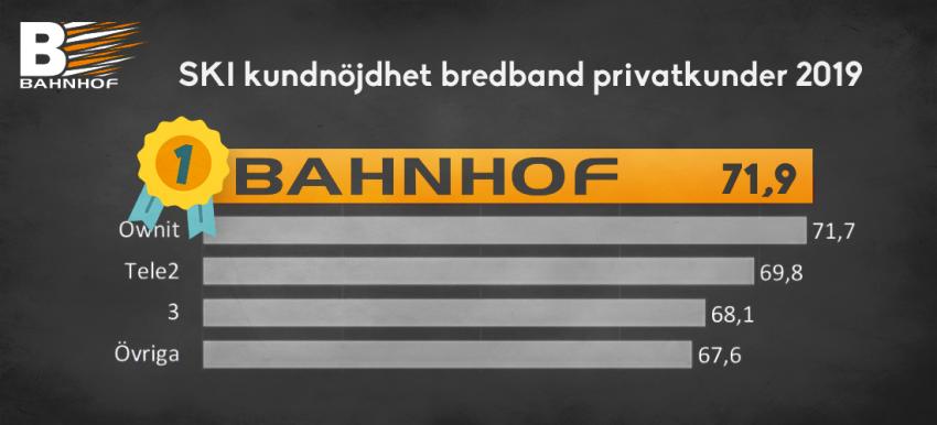 Bahnhof toppar i kundnöjdhet - nu har vi officiellt Sveriges nöjdaste privatkunder!