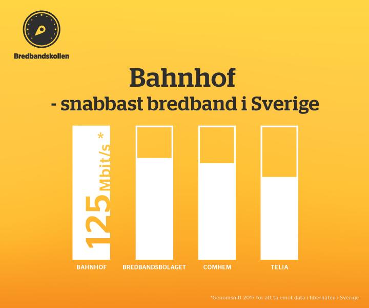 Snabbast bredband med Bahnhof enligt ny rapport