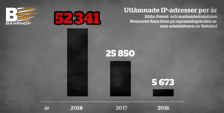 UTPRESSNINGSÅRET 2018: Antal drabbade tio gånger fler i Sverige än i USA